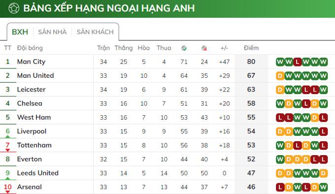 Man City hơn MU 13 điểm khi giải đấu đã bước sang vòng 34