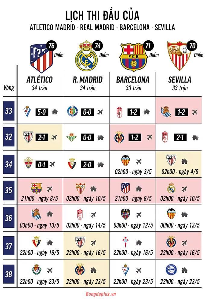 Đua vô địch La Liga khả năng hạ màn ở vòng 35