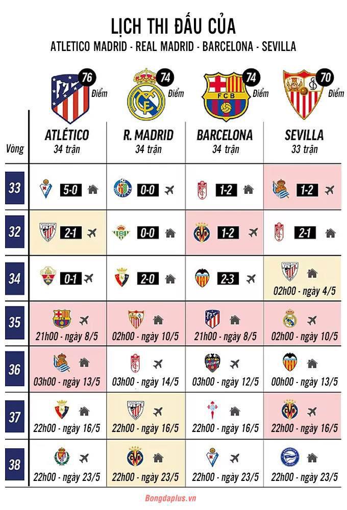 Cuộc đua vô địch La Liga mùa này vẫn chưa ngã ngũ
