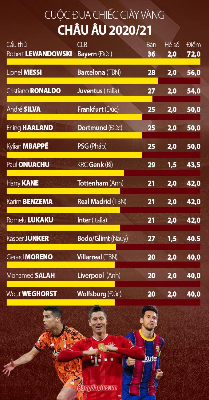 Top cầu thủ cạnh tranh chiếc giày Vàng châu Âu 2020/21