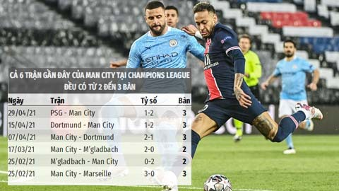 Soi kèo: Trận Man City vs PSG có từ 2 đến 3 bàn