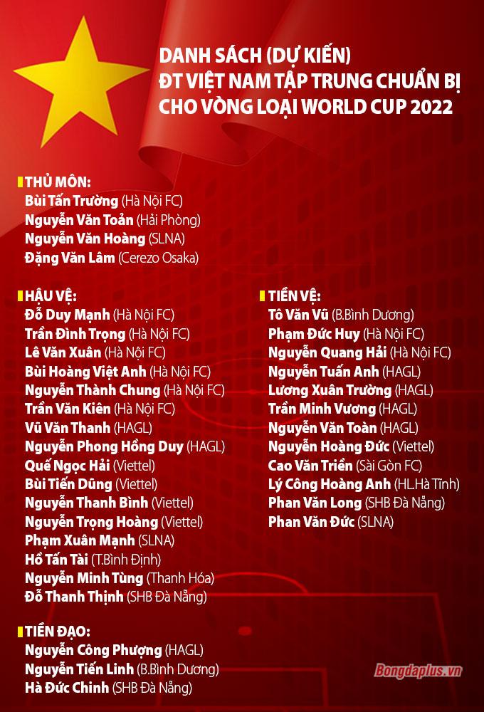 HLV Park Hang Seo triệu tập 35 cầu thủ lên ĐT Việt Nam chuẩn bị vòng loại World Cup 2022