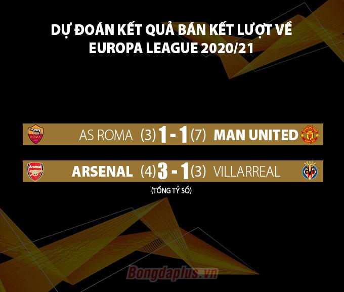 Dự đoán kết quả lượt về bán kết Europa League