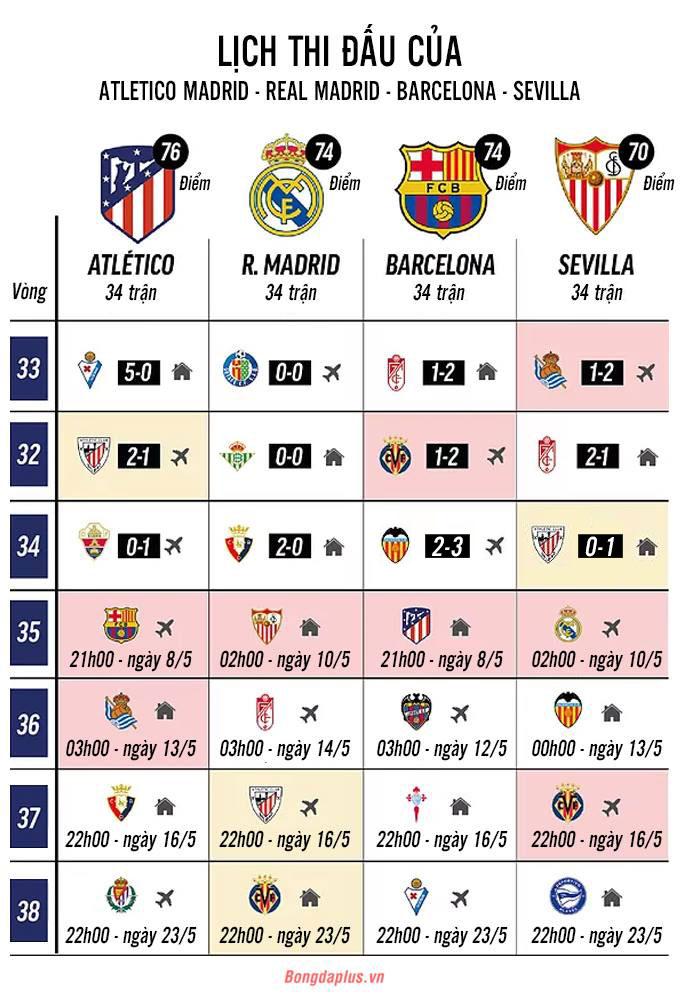 Lịch thi đấu 4 đội dẫn đầu La Liga