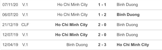5 cuộc đối đầu gần nhất của B.Binh Dương và CLB TP.HCM