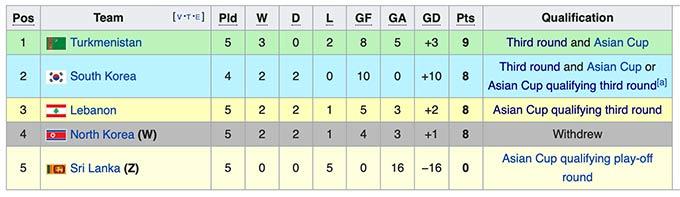 Triều Tiên xin rút khỏi bảng H, VL World Cup 2022