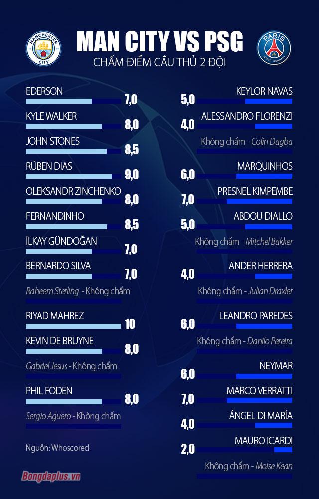 Chấm điểm Man City vs PSG