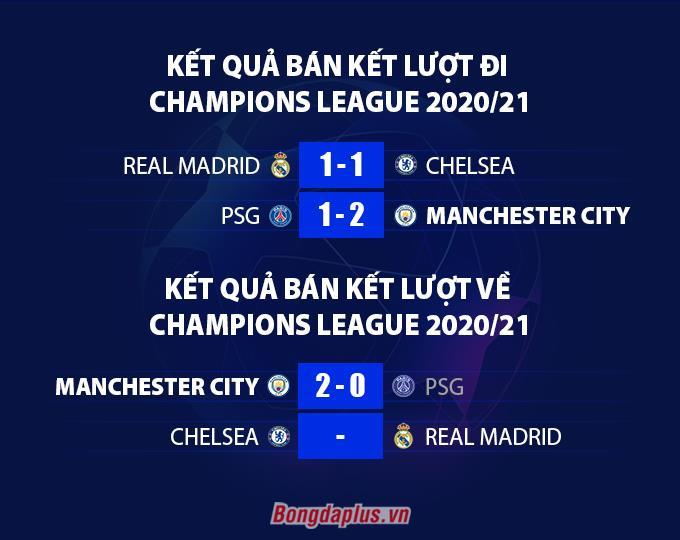 Kết quả loạt trận bán kết Champions League