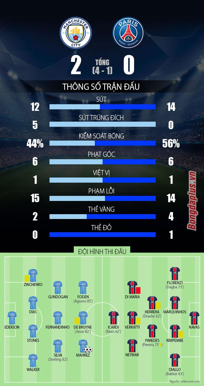 Thống kê trận đấu Man City vs PSG