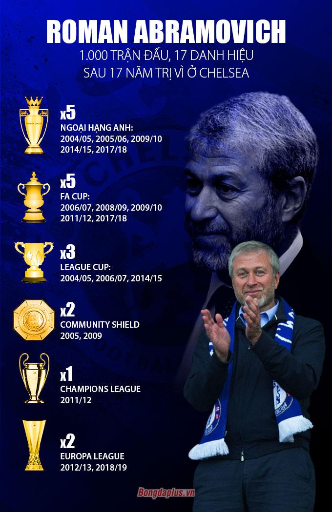 Thành tựu 17 năm của Abrahimovich tại Chelsea, CLB mà ông coi như thứ đồ chơi đắt tiền
