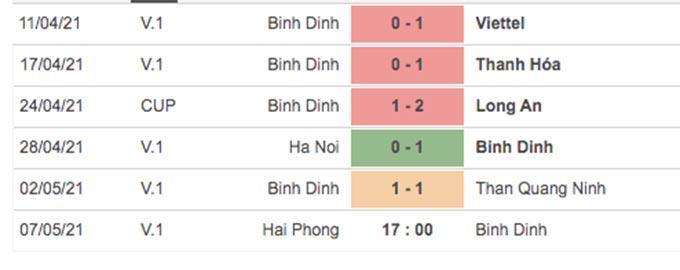 Thành tích gần đây của Bình Định