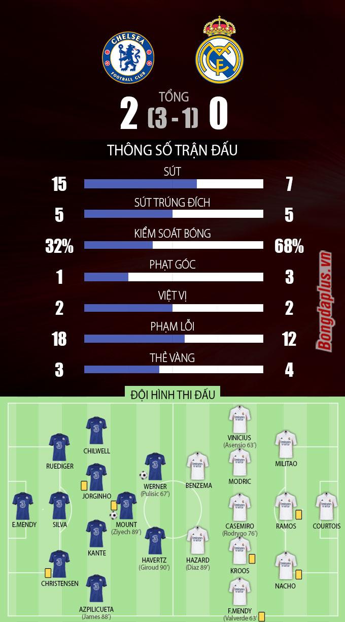 Thông số sau trận Chelsea vs Real Madrid