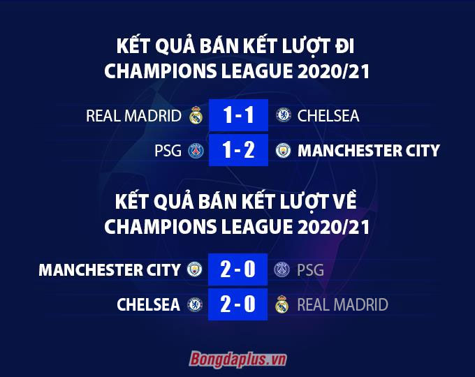 Kết quả bán kết Champions League 2020/21