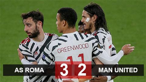 Kết quả AS Roma 3-2 MU (chung cuộc 5-8): Chủ nhà hiên ngang rời giải
