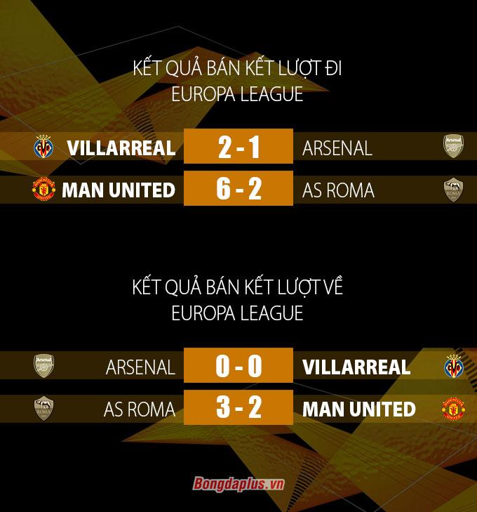 Kết quả vòng bán kết Europa League