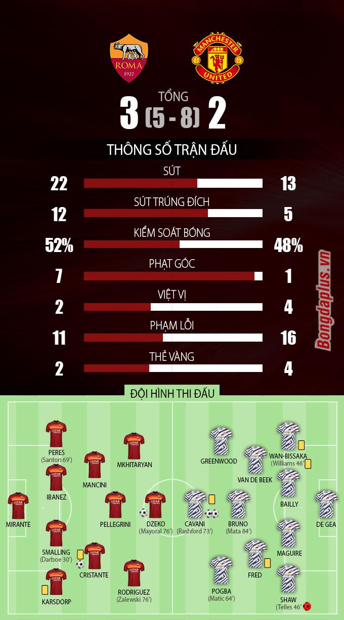 Thông số sau trận AS Roma vs Man United