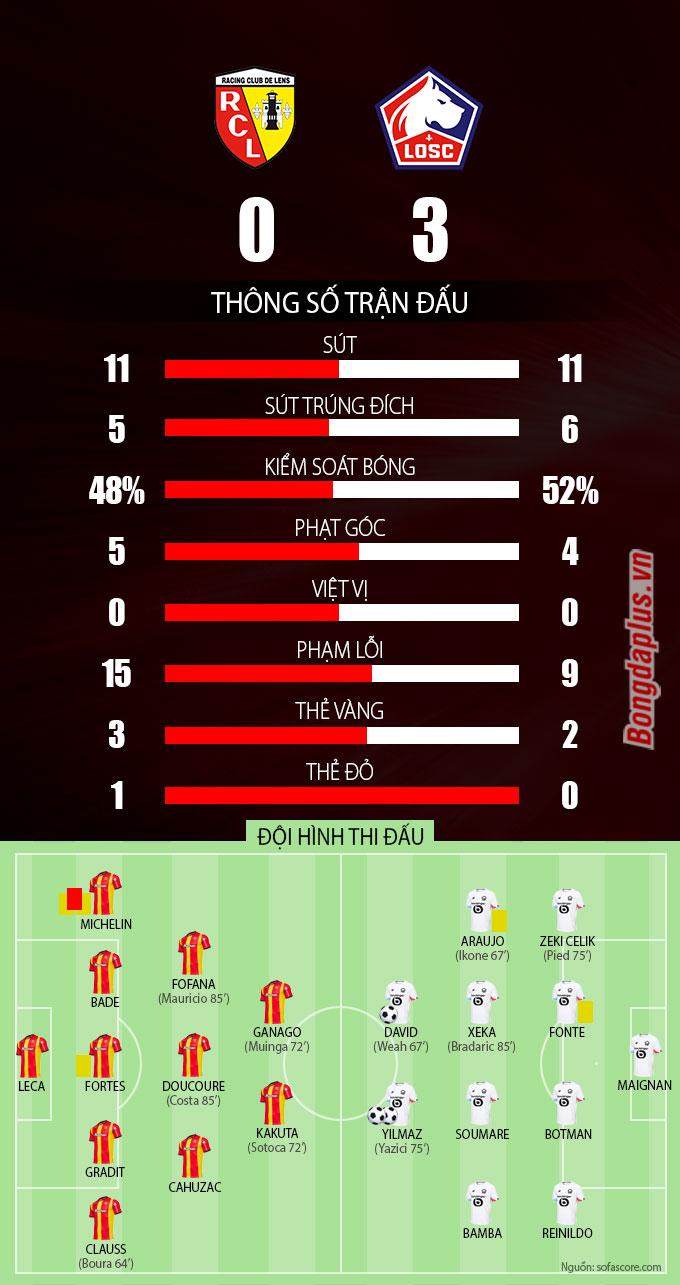 Thống kê sau trận Lens vs Lille