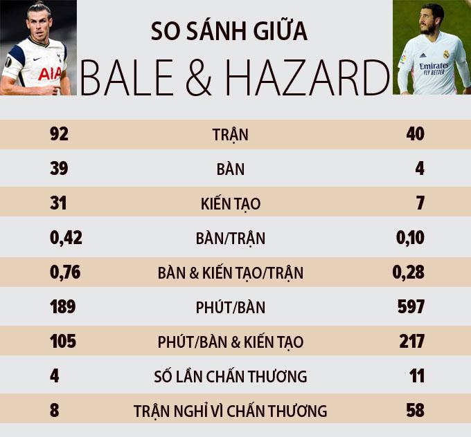 Thông số giữa Bale và Hazard sau 2 mùa khoác áo Real
