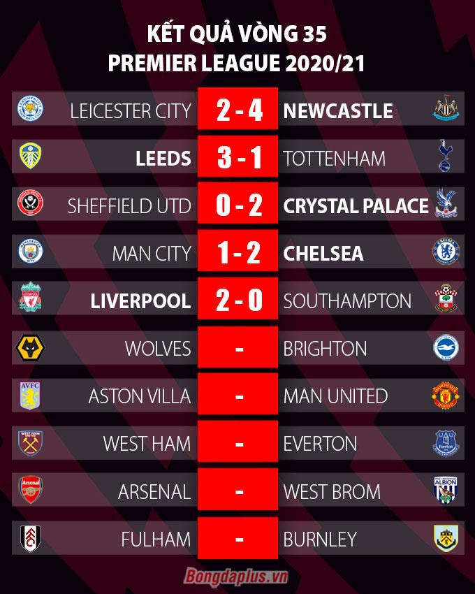 Kết quả vòng 35 Ngoại hạng Anh