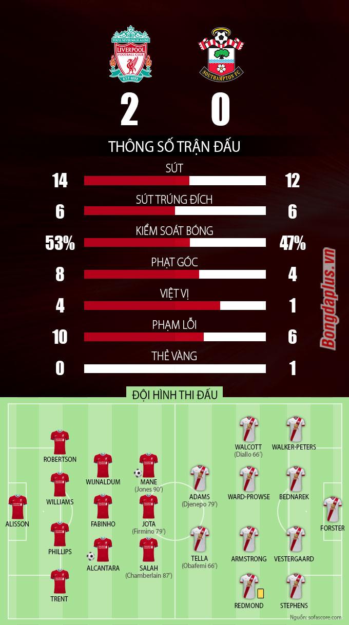 Thông số sau trận Liverpool vs Southampton