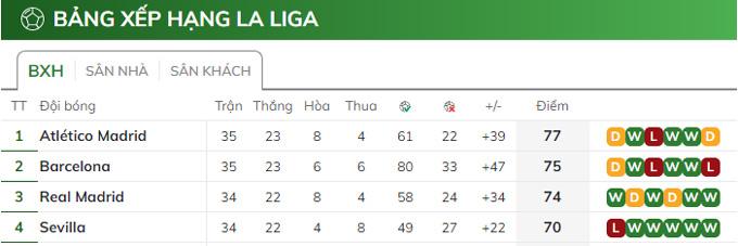Bảng xếp hạng La Liga tính đến thời điểm hiện tại