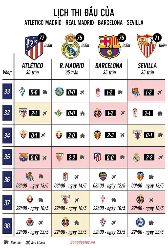 Lịch thi đấu các vòng còn lại của 4 đội dẫn đầu La Liga