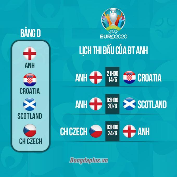 Thi đấu trên sân nhà là chỗ dựa cho ĐT Anh trong một bảng đấu khó khăn