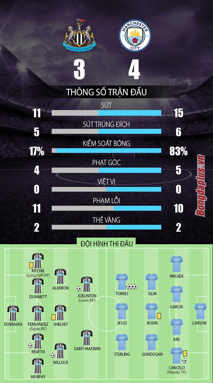 Thông số sau trận Newcastle vs Man City