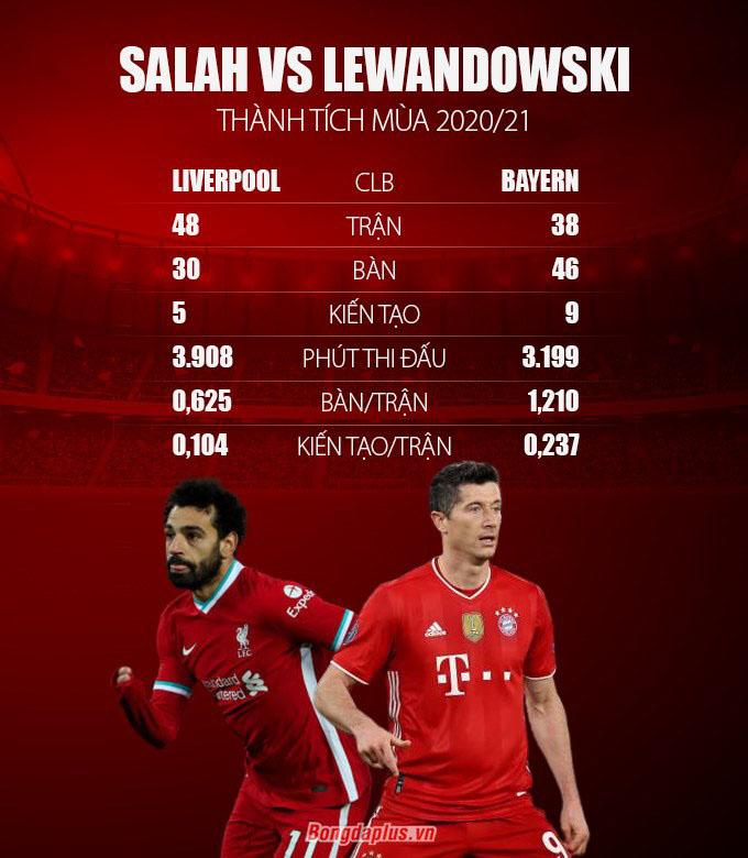 Salah có phong độ không tệ so với Lewandowski