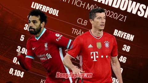 Klopp bảo vệ Salah, so sánh với Lewandowski