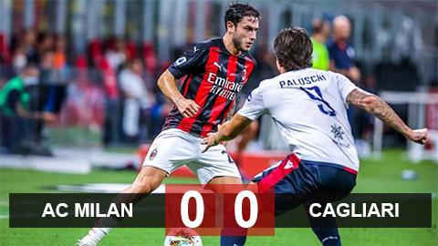 Kết quả AC Milan 0-0 Cagliari: Run rẩy chờ lượt cuối