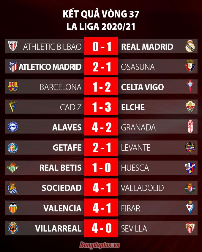 Kết quả vòng 37 La Liga