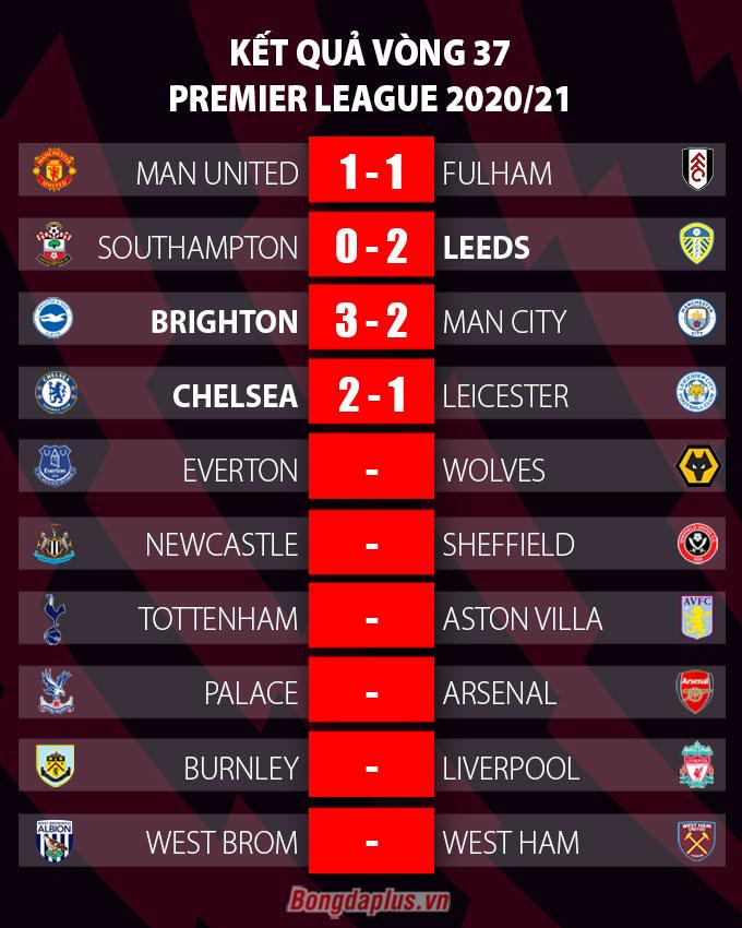 Kết quả vòng 37 Ngoại hạng Anh
