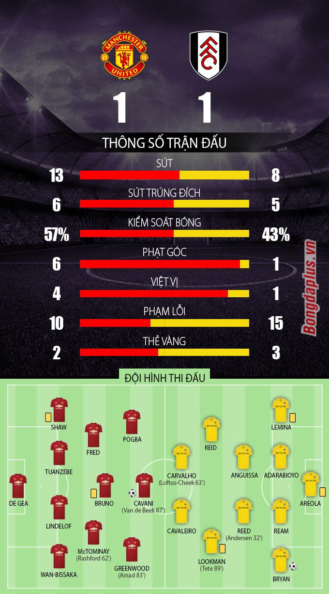 Thông số sau trận MU vs Fulham