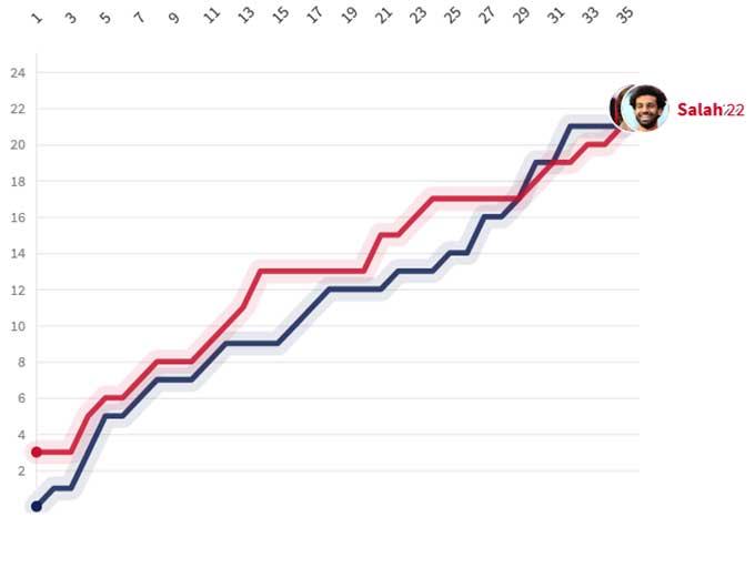 Thành tích ghi bàn của Salah qua từng vòng ở Premier League 2020/21