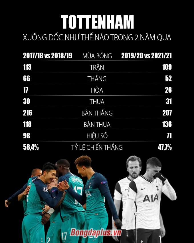 Tottenham xuống dốc không phanh