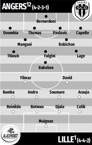 ĐỘI HÌNH DỰ KIẾN Angers vs Lille