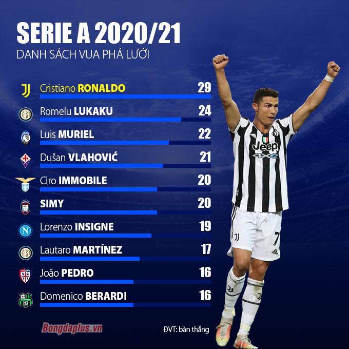 Ronaldo lần đầu tiên giành Vua phá lưới Serie A