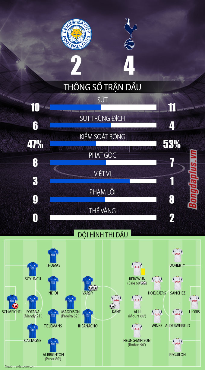 Thống kê trận Leicester vs Tottenham