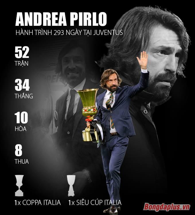 Thành tích của HLV Pirlo ở Juventus trong mùa giải 2020/21