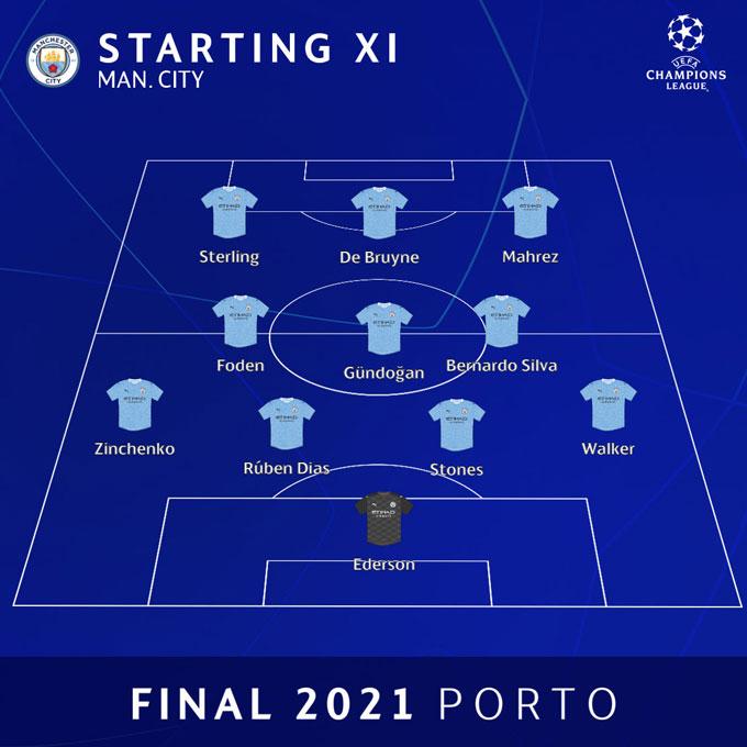 Cách bố trí đội hình không có tiền vệ phòng ngự khiến Man City thất bại trước Chelsea ở chung kết Champions League 2020/21