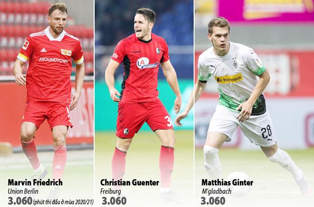 """Bộ ba """"máy cày"""" của Bundesliga 2020/21"""