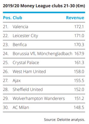 Rõ ràng, ESL cần Premier League chứ các CLB Anh không cần ESL bởi đến CLB xuống hạng EPL là Sheffield United còn kiếm tiền tốt hơn Á kim Serie A AC Milan