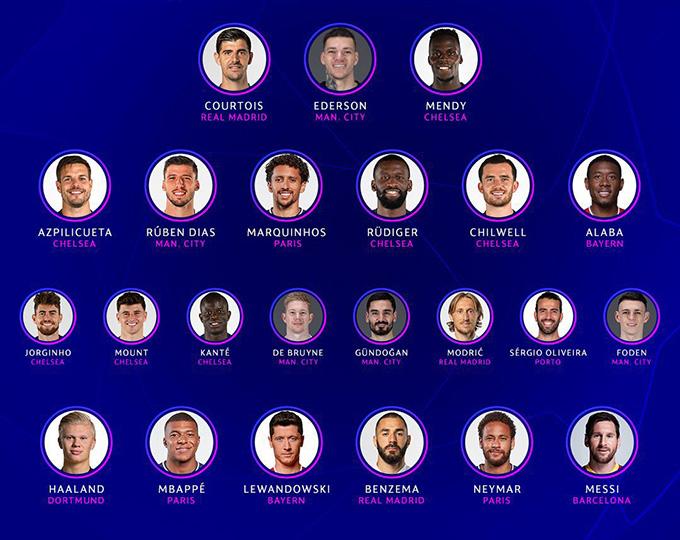 Đội hình tiêu biểu của Champions League