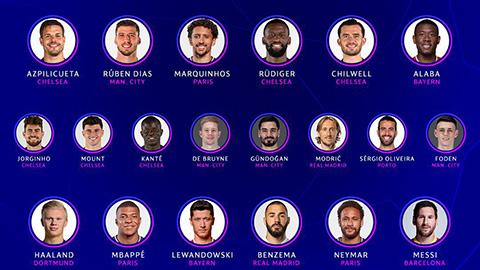 Messi có tên, Ronaldo mất tích ở đội hình tiêu biểu Champions League