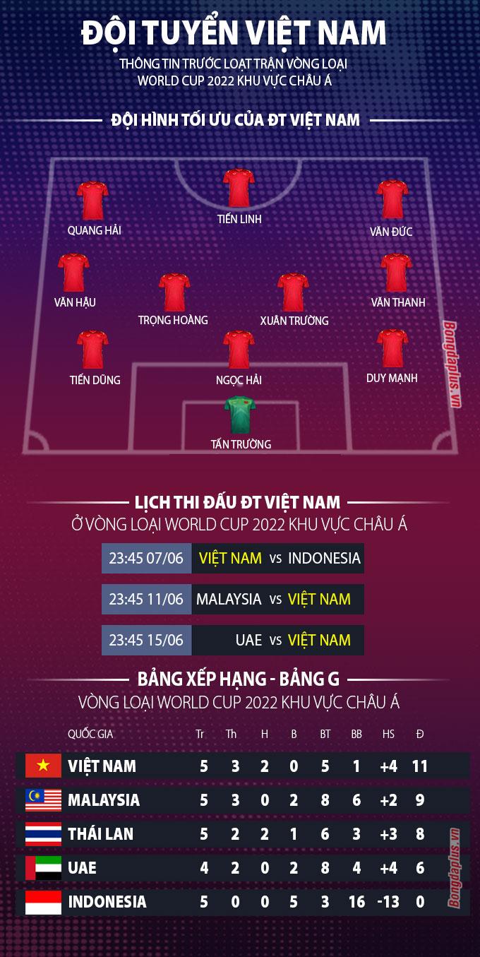 Dư đoán đội hình tối ưu của ĐT Việt Nam