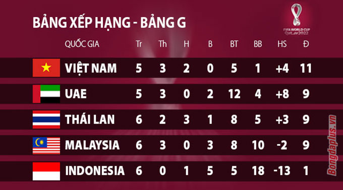 Kết quả bảng G vòng loại World Cup 2022 khu vực châu Á