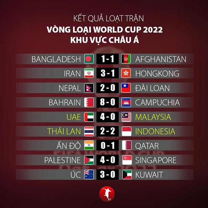 Kết quả loạt trận ngày 3/6 vòng loại World Cup 2022 khu vực châu Á