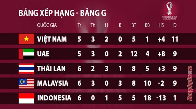 BXH bảng G vòng loại World Cup 2022 khu vực châu Á