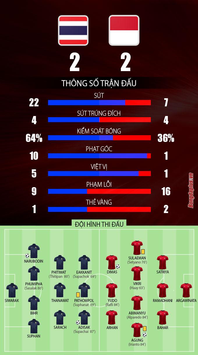 Thông số sau trận Thái Lan vs Indonesia